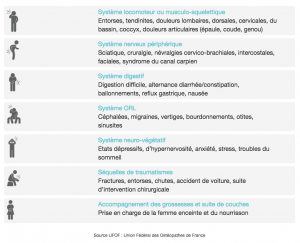 Ostéopathe Montpellier